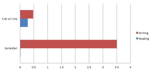 sortedSet-performance